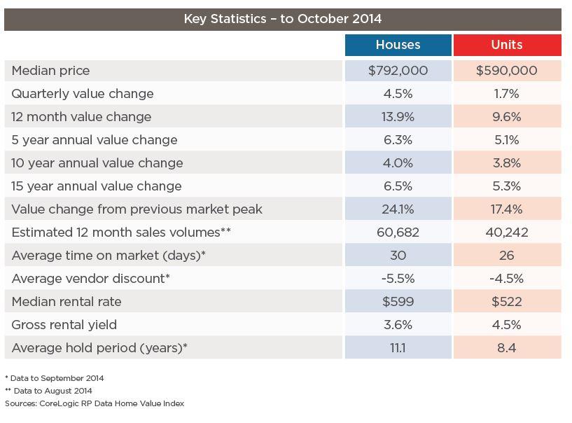 key stats