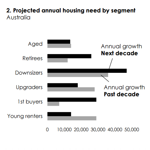 Projected annual housing need by segment