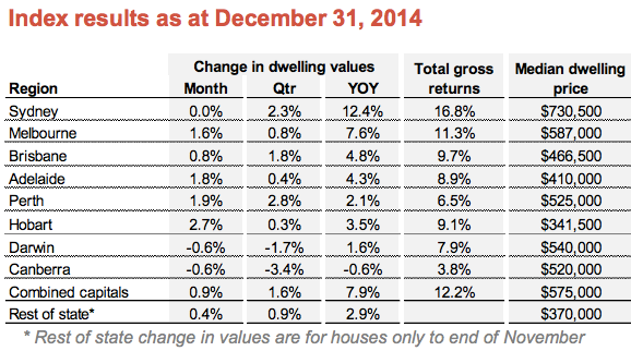 December property prices 1