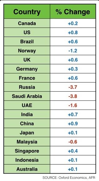 Oil_GDP