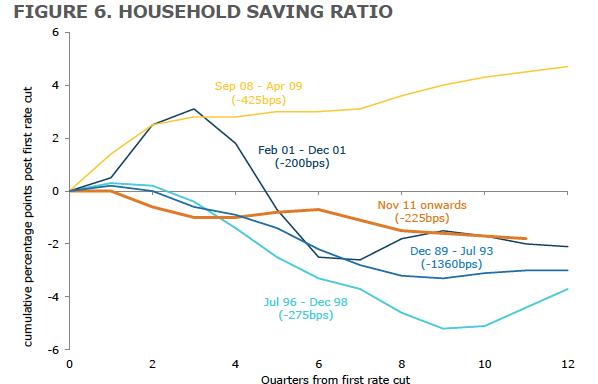 Rate Cuts 7