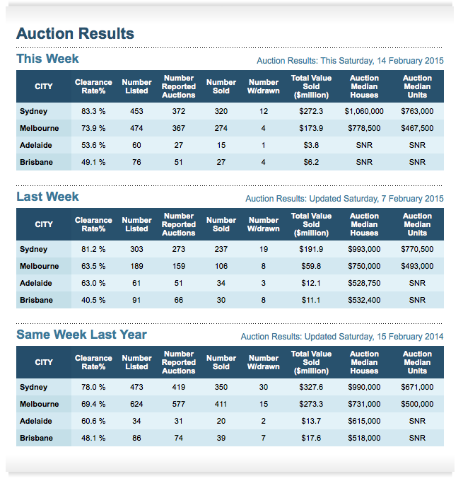 Auction Clearance Rate 14th Feb