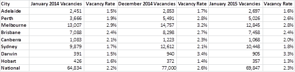 Jan vacancy