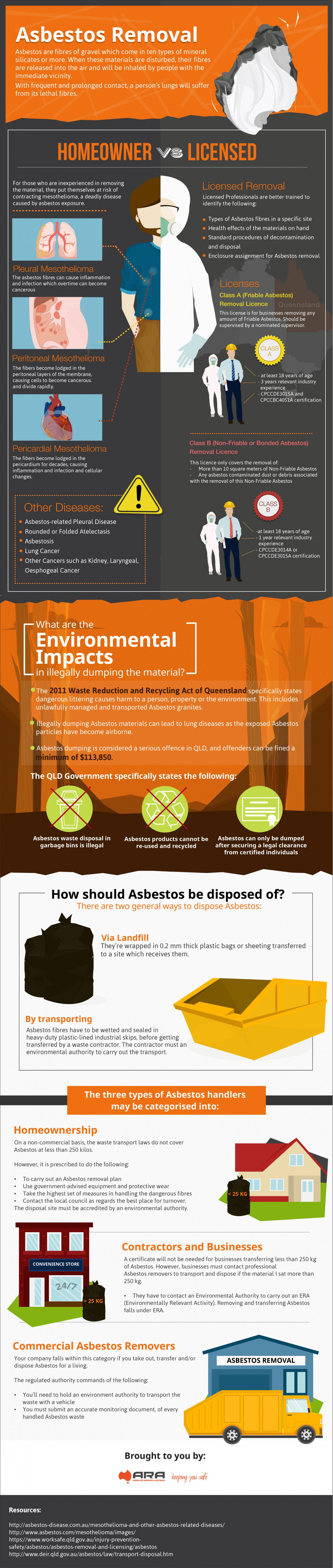 Asbestos Removal  HomeOwner vs Licensed Infographics