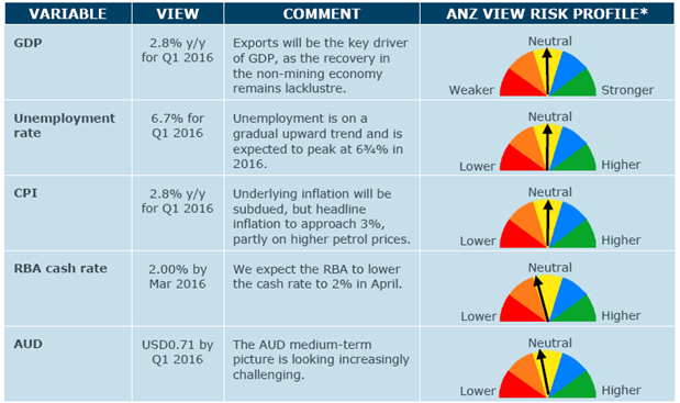 Economic Forecasts
