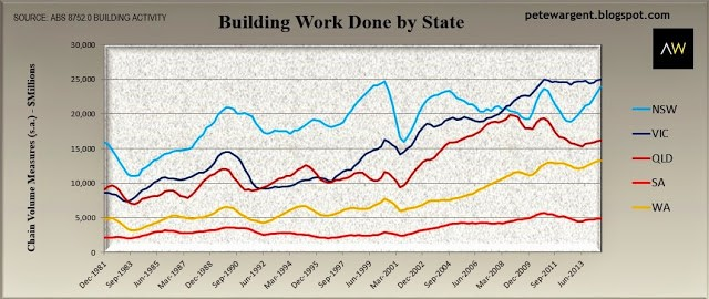 building work done by state