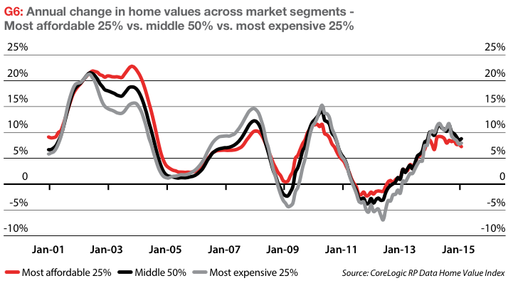 Property Market Segments