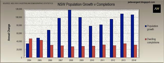 nsw population
