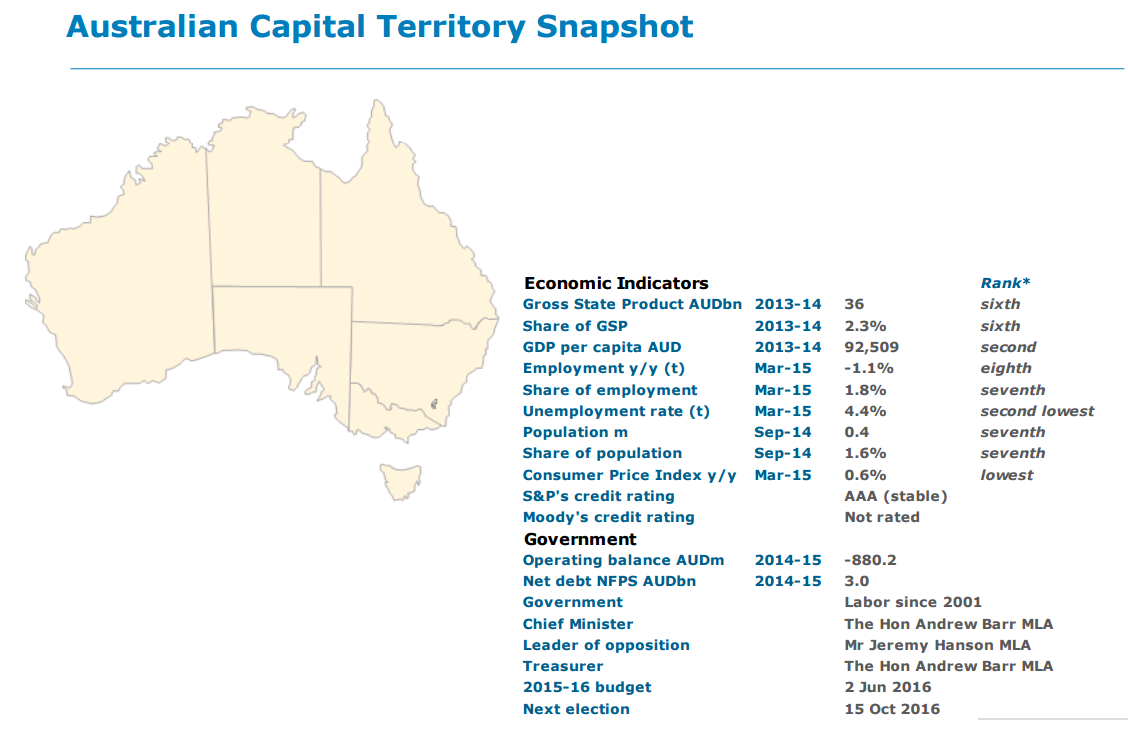 Australian Capital Territory snapshot