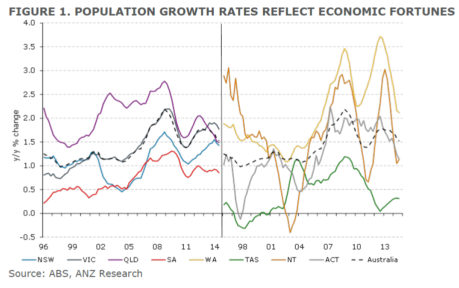 Population growth rates reflect economic fortunes
