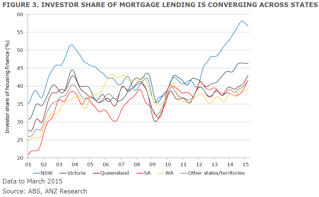 Investors driving desynchronised housing markets