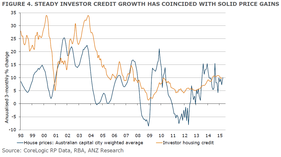 Stedy investor credit growth