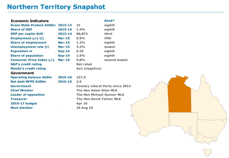 Northern Territory snapshot