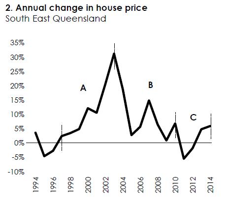 chart 2  --