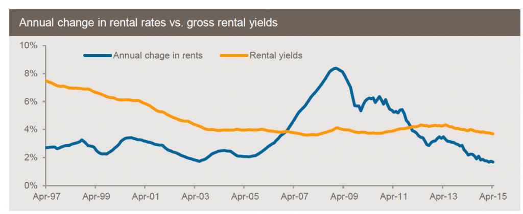 rental yields