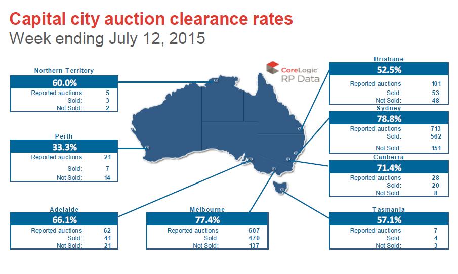 Capital City auction rates
