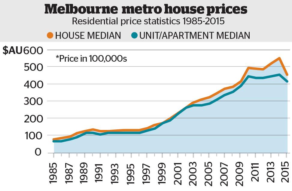 Melbournehouseprices
