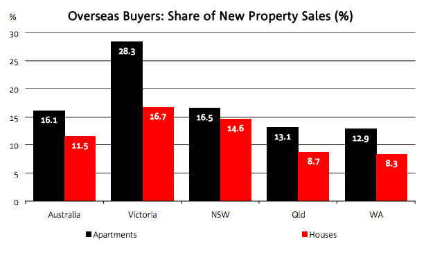 Units were more appealing to foreign buyers