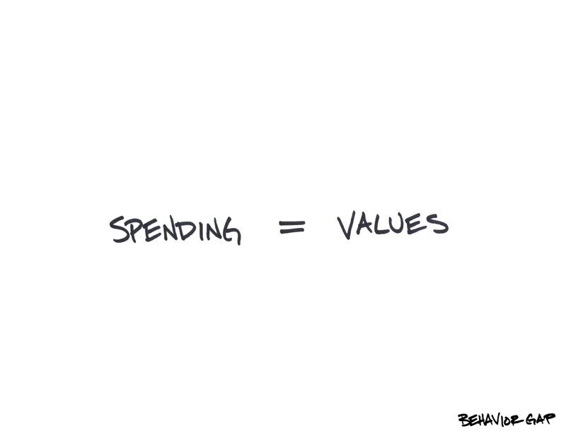 Spending-equals-Values