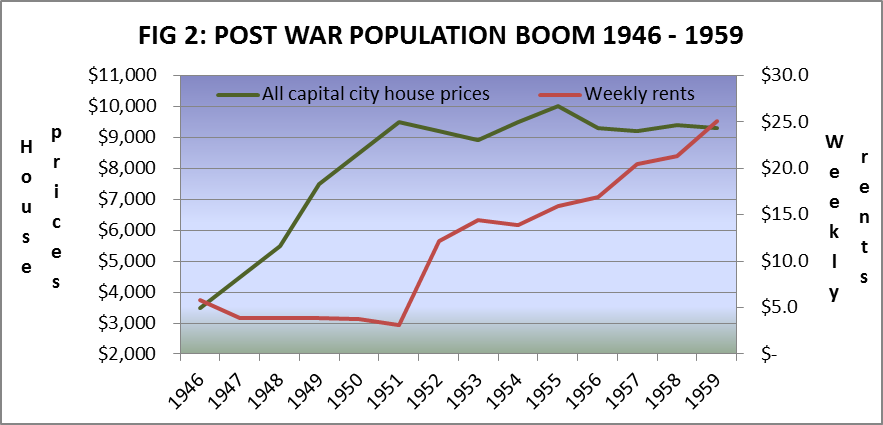 Fig2: Post war population boom