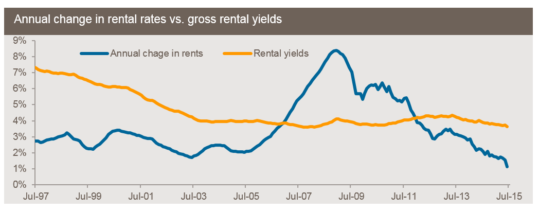 annual rents