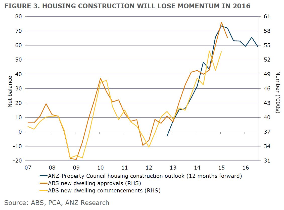ANZ-housing-construction-to-wane