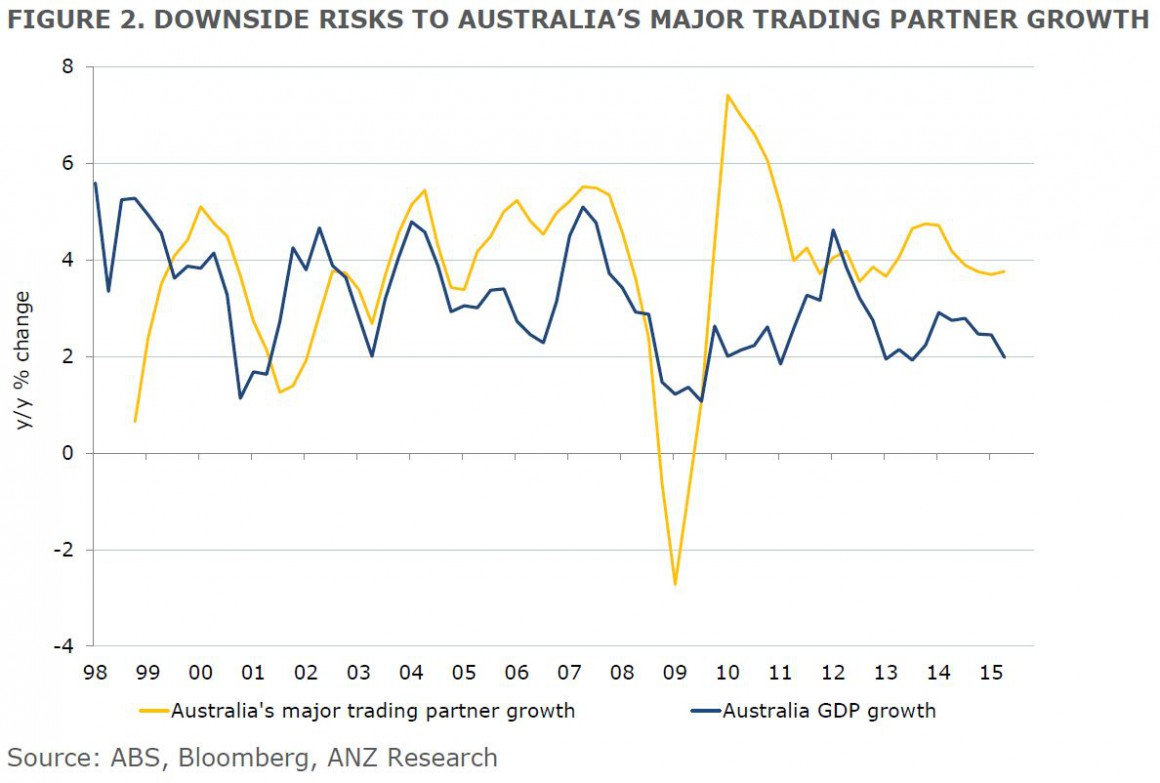 ANZ trading partner growth