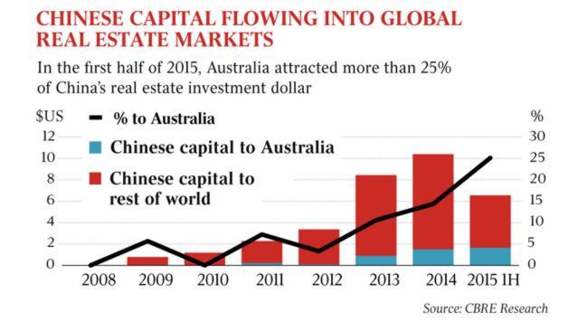 ChineseInvestment