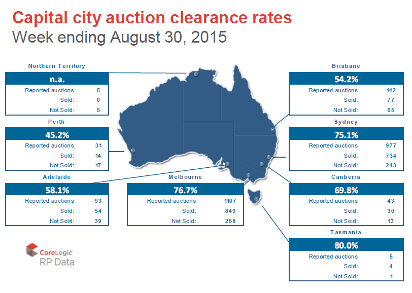 capital city auction rates 1