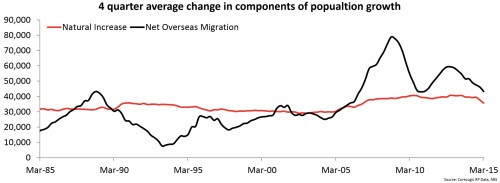 Why is our population growth slowing