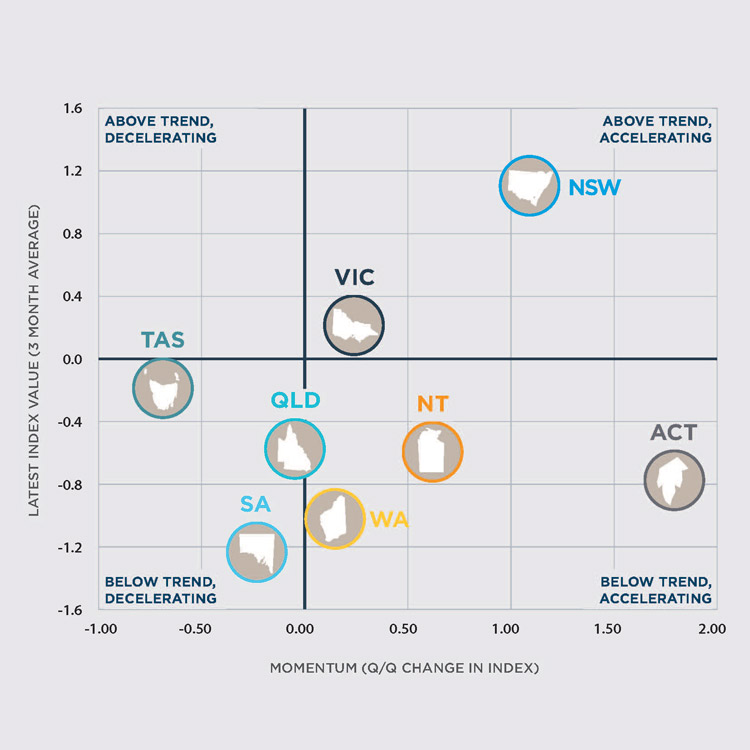 stateometer-graph