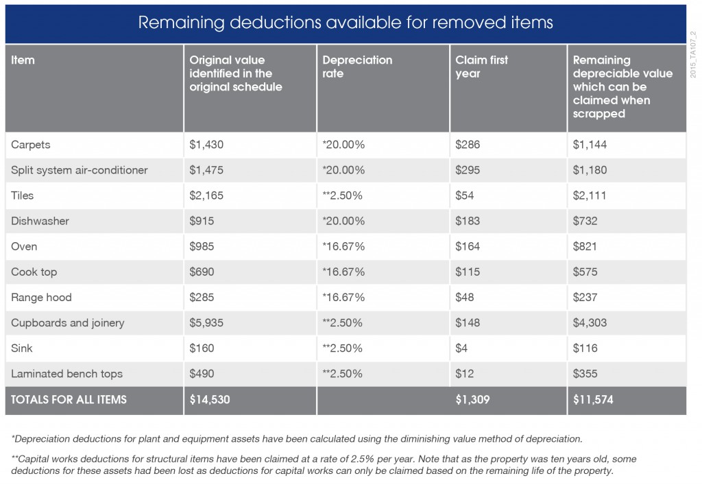 2015_TA107_Remaining deductions available for removed items_TABLE