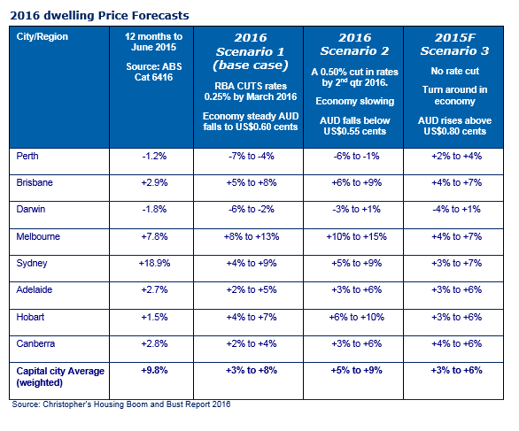 2016 dwelling price forecast