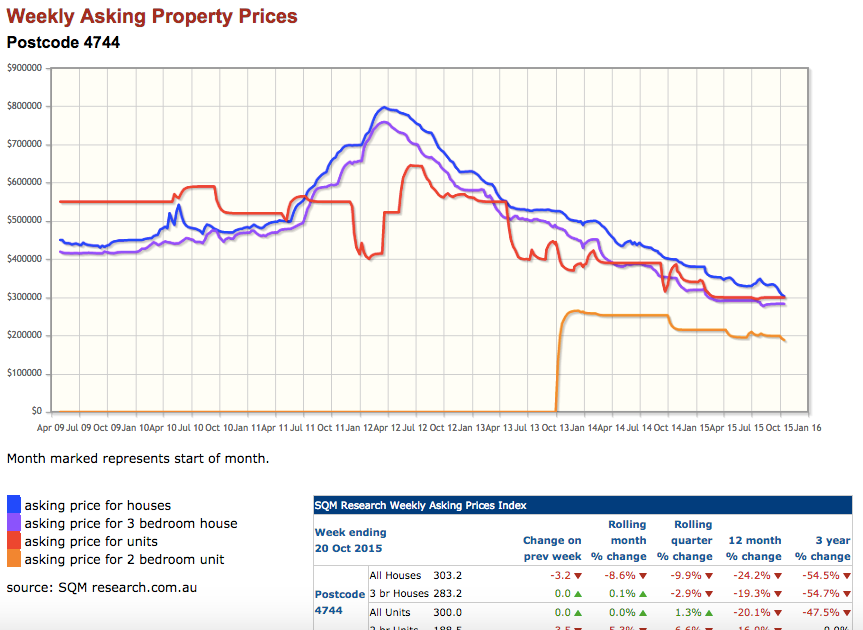 Moranbah Property Price Falls
