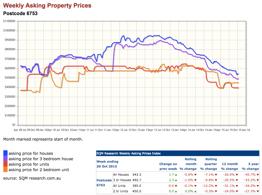 Newman Property Price Falls