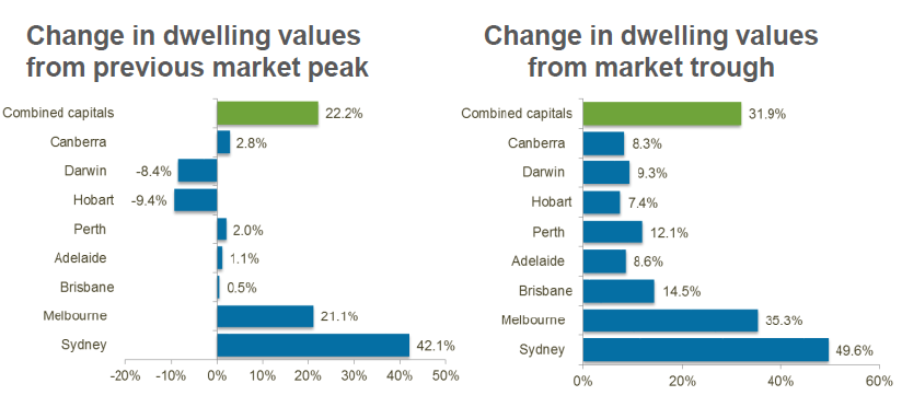 SYdney property growth