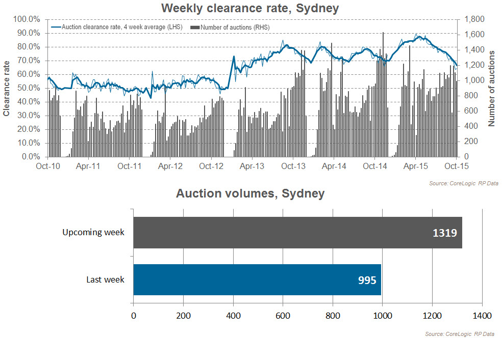 Sydney Auction Clearance rates
