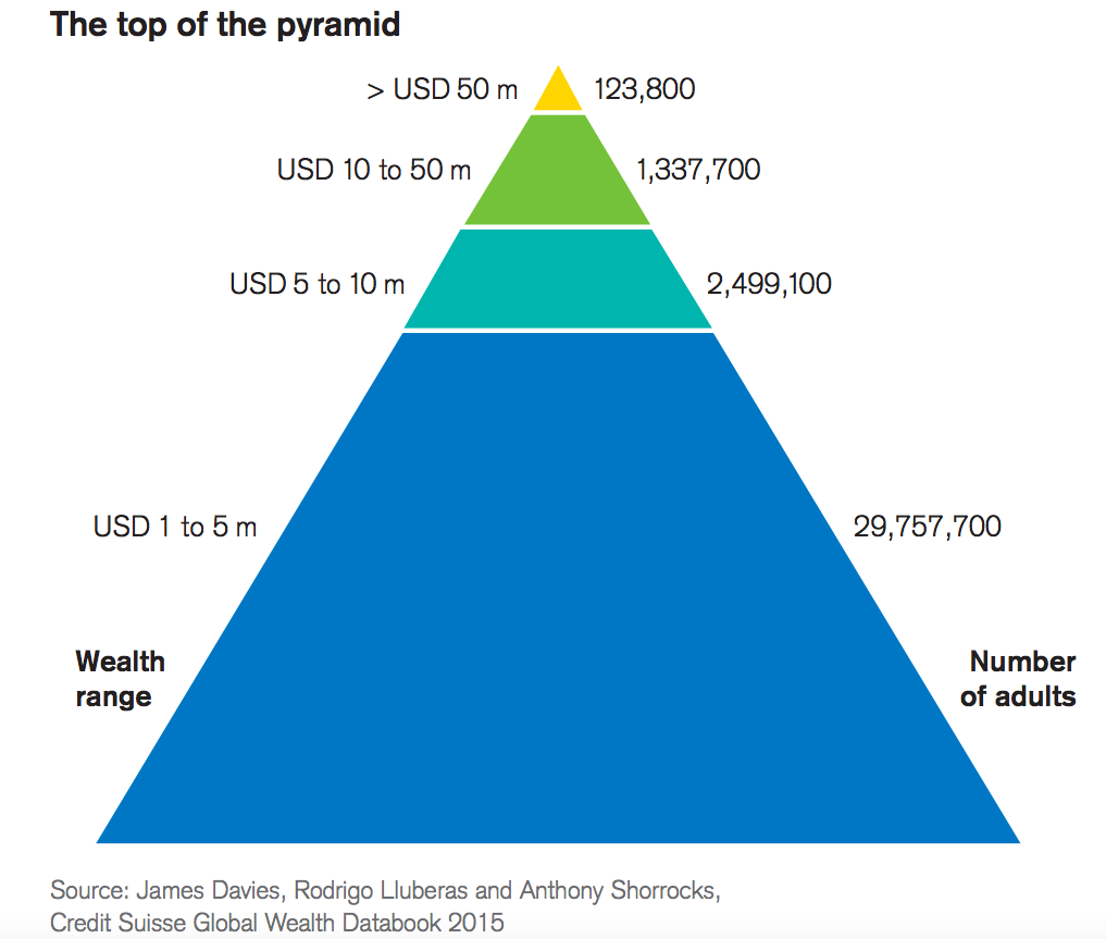 credit suisse pyramid top