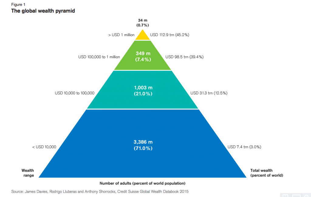 credit suisse wealth pyramid