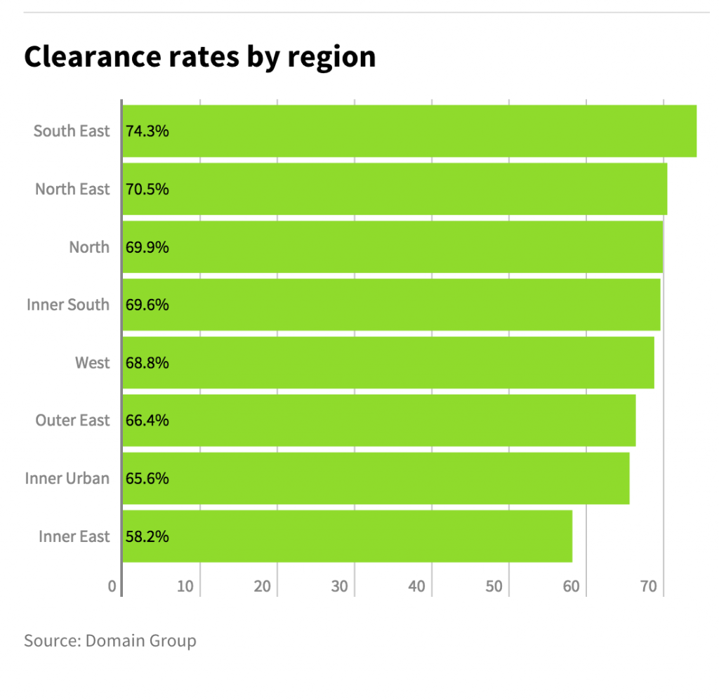 Melbourne Auction Clearance rates by region