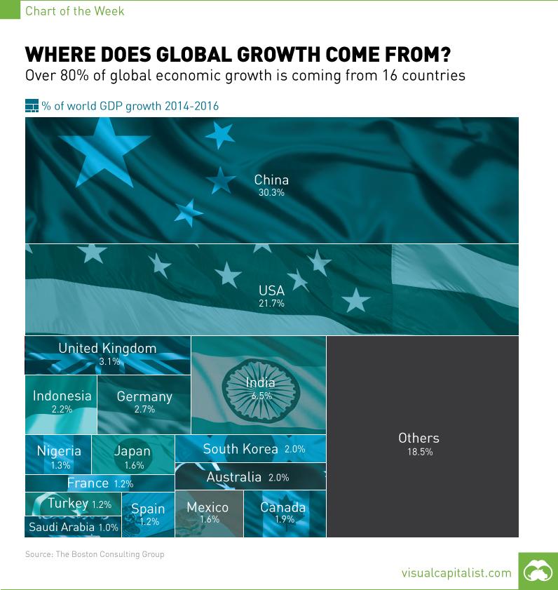 chart-global-economic-growth