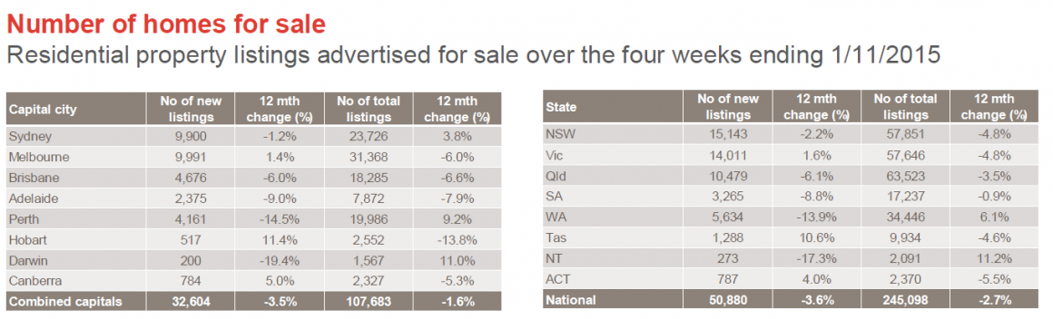 no of homes sale