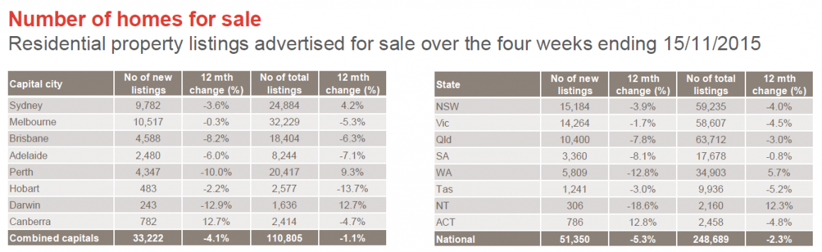no. of homes for sale 11
