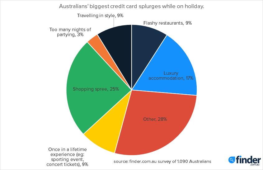 CreditCardSplurges