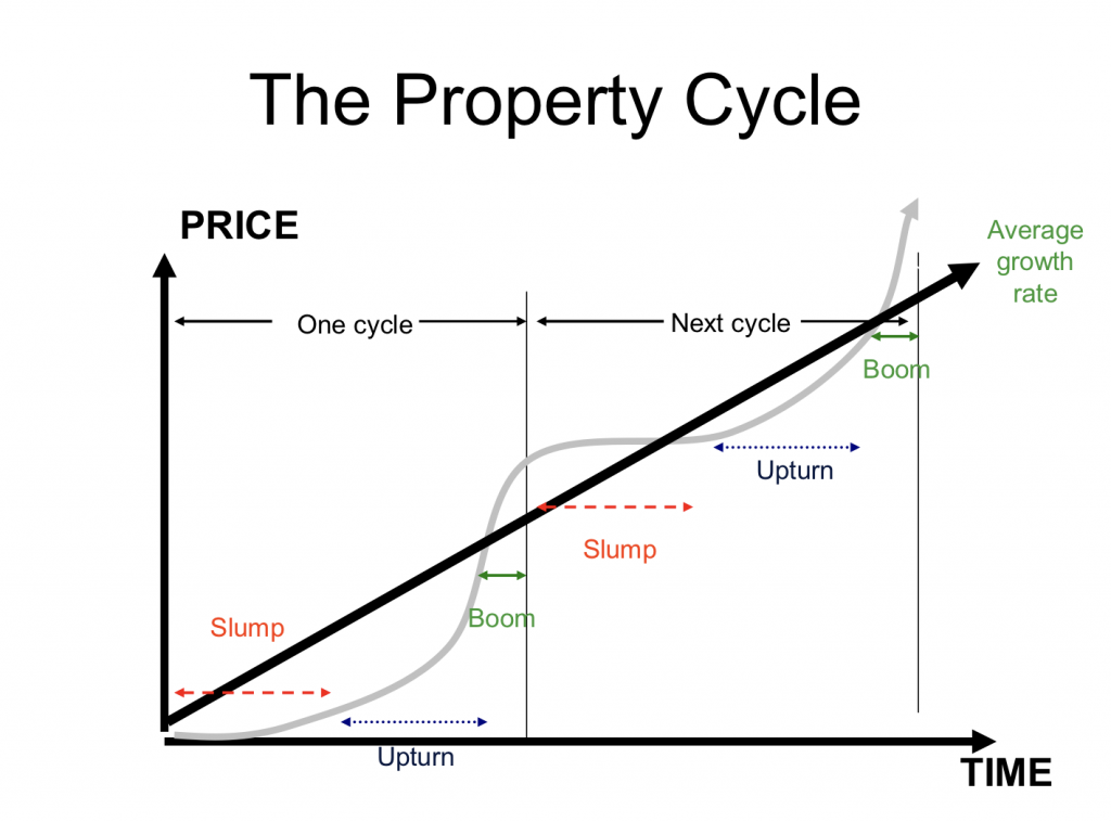 Property Cycle