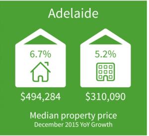 Adelaide Property Market