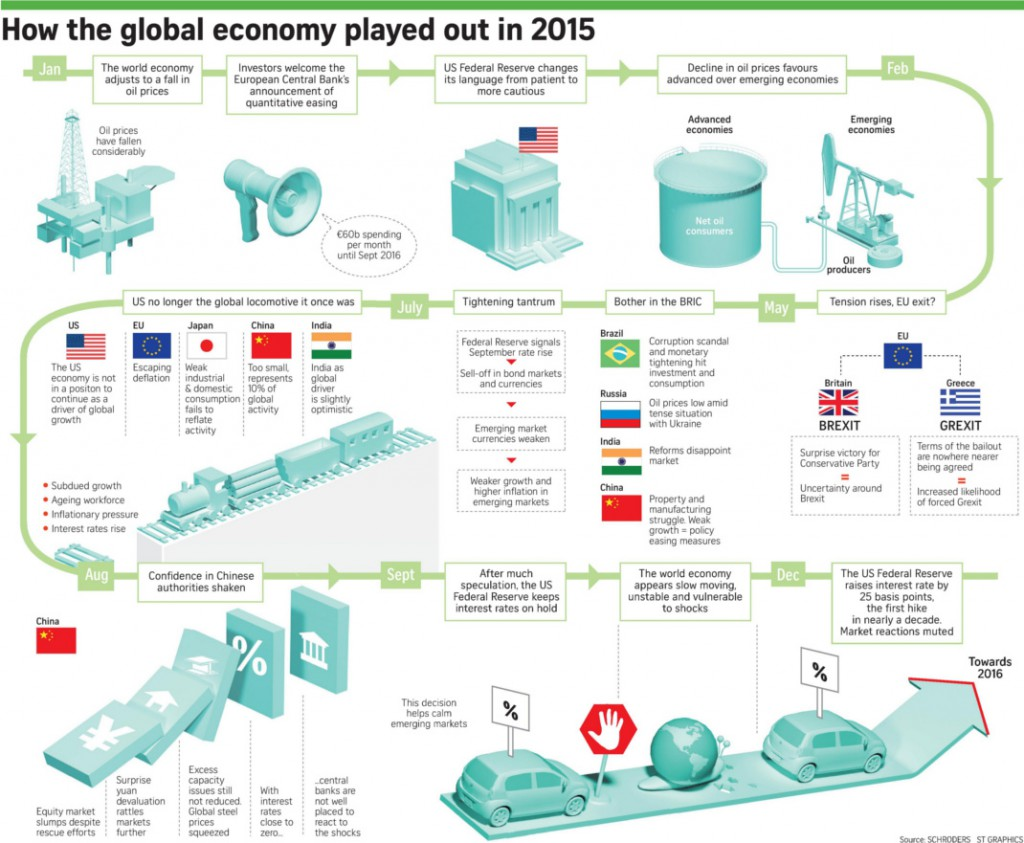 world-economy-in-2015-review