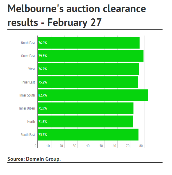 Melbourne Auction2