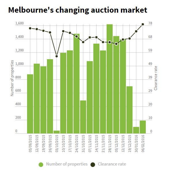Melbourne Graph2