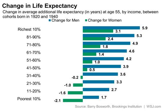 Rich Live Longer_2